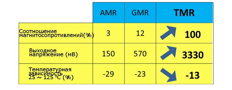 Сравнение магнитосопротивления для датчиков AMR, GMR, TMR