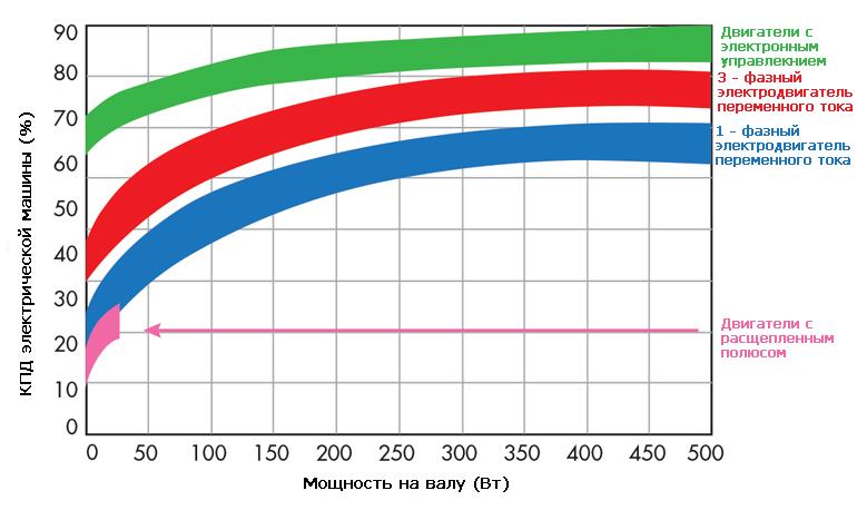 КПД электронно коммутируемых электродвигателей, а также машин переменного и постоянного тока