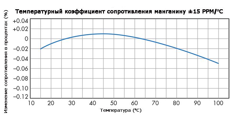 График изменения сопротивления сплава манганина в зависимости от температуры