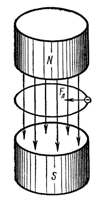 Движение заряженной частицы в магнитном поле