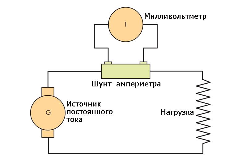 Схема работы амперметра с шунтом