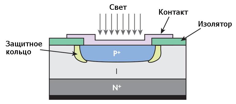 Устройство фотодиода с PIN структурой