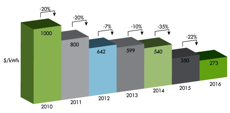 Снижение стоимости аккмуляторных батарей с 2010 по 2016 год