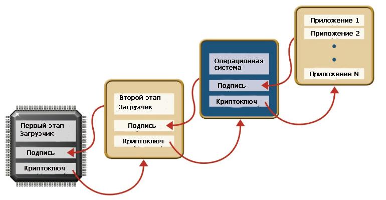 Безопасная загрузка гарантирует, что хакеры не смогут установить вредоносный код на устройстве IoT