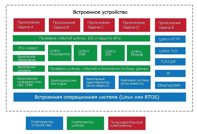 Фреймворки безопасности состоящие из интегрированных блоков