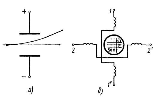 Принцип работы электронно-лучевой трубки