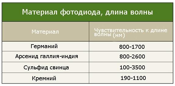 Таблица зависимости проводимости различных фотодиодов в зависимости от их материала и длины волны света
