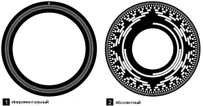 Разница между инкрементальными и абсолютным энкодером