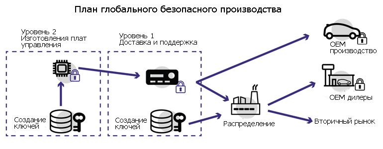 Пример безопасного глобального производства