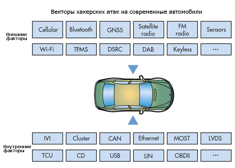 Способы взлома современных подключенных автомобилей