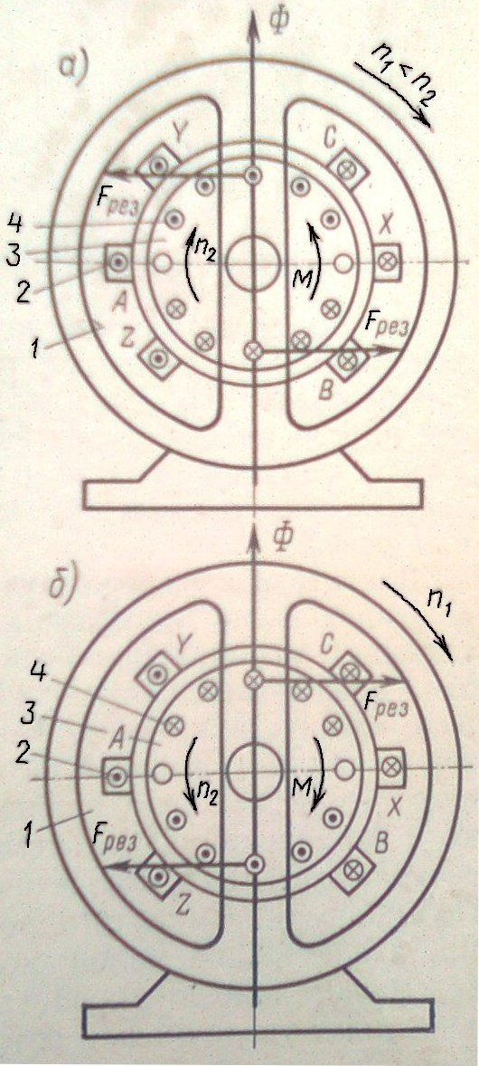 Направление электромагнитного момента в асинхронной машине