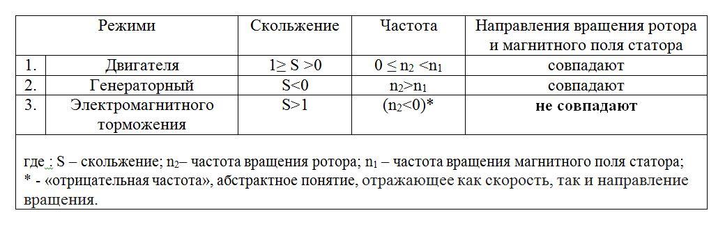 Таблица режимов работы асинхронной машины