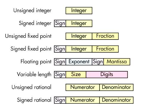 Различные представления числовых форматов в языках программирования