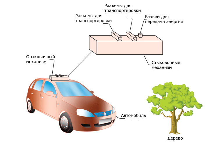 Процесс зарядки электромобиля с помощью БПЛА
