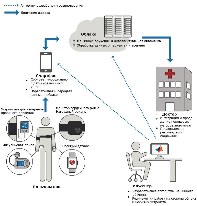 Как работает система цифрового здравоохранения