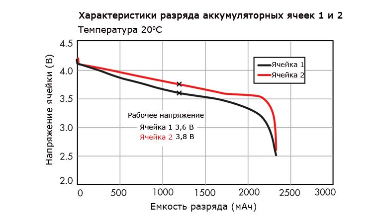 График разряда аккумуляторных ячеек при температуре 20 градусов Цельсия