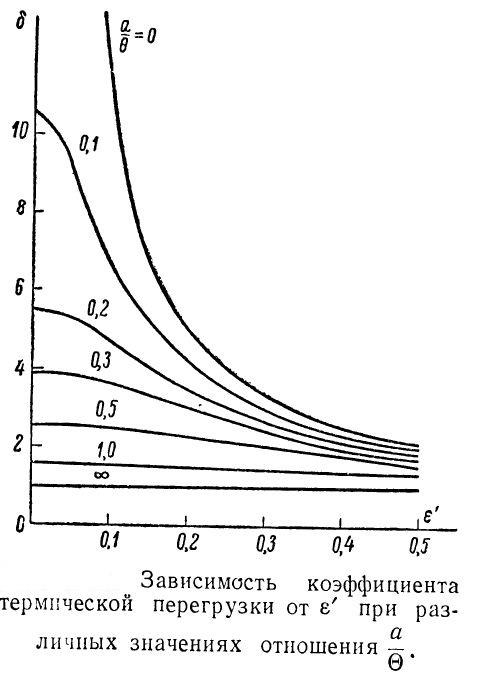 Зависимость коэффициента термической перегрузки при различных значениях