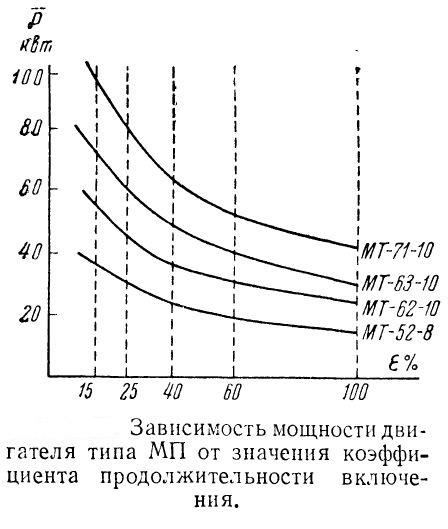 Зависимость мощности двигателя типа МП от значения коэффициента продолжительности включения