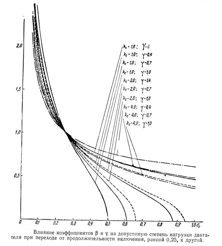 Влияние коэффициентов на допустимую степень нагрузки электродвигателя при переходе от продолжительности включения равной 0,25 к другой