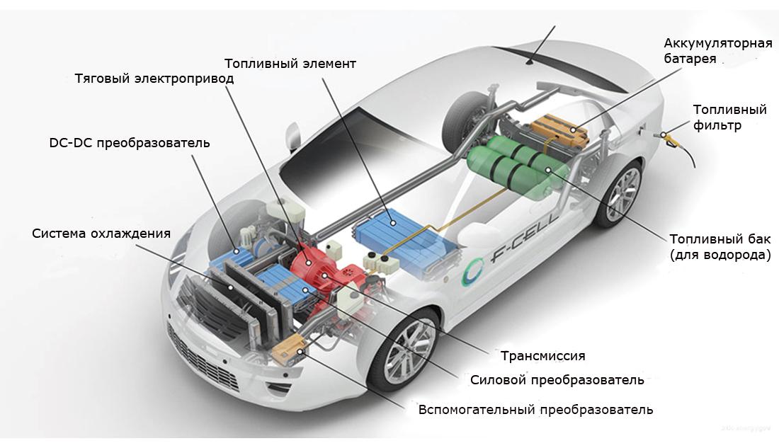 Устройство автомобиля с водородными топливными ячейками