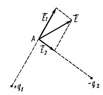 Определение напряженности электрического поля по принципу суперпозиции