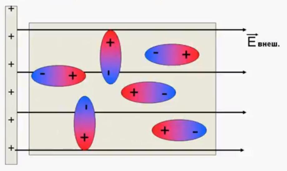 Электростатический диполь. Электростатическое поле. Напряженность