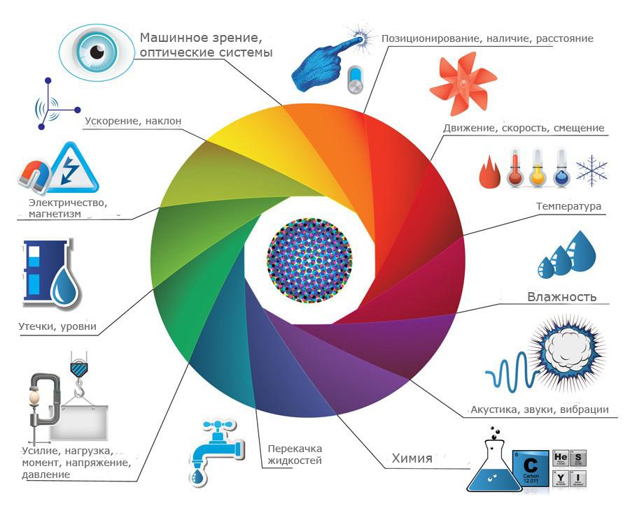 Диаграмма использования датчиков движения в различных отраслях