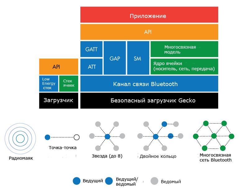 Bluetooth с поддержкой Silicon Labs основывается на существующем уровне связи Bluetooth