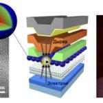 Электрическое стимулирование квантовой точки со способностью усиливать свет