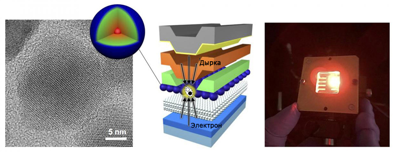 Электрическое стимулирование квантовой точки способно усиливать свет