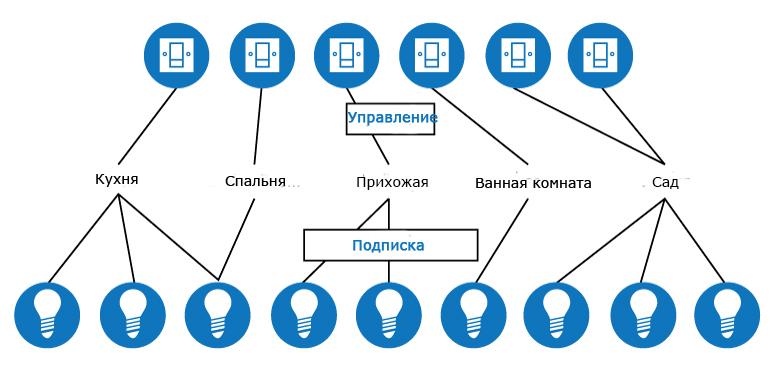Управление многосвязаной системой с помощью Bluetooth