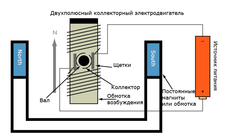 Принцип работы коллекторного электродвигателя постоянного тока