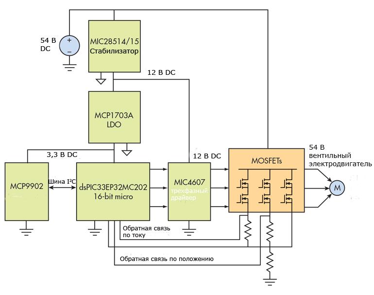 Эта упрощенная блок-схема 54-V схемы управления BLDC идентифицирует типичные компоненты, используемые для управления двигателем BLDC 54 V, без ущерба для проверенного алгоритма управления двигателем