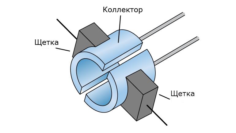 Устройство щеточно-коллекторного узла