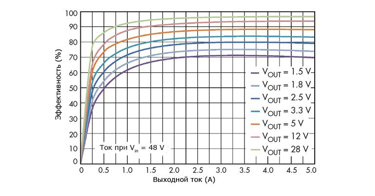 Использования синхронного стабилизатора для преобразования питающего напряжения BLDC электродвигателя