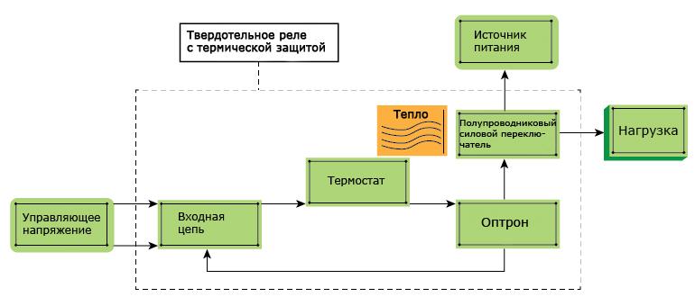 Структурная схема твердотельного реле с тепловой защитой