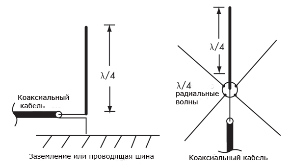 Антенны Маркони и монополь вертикальной
