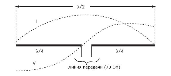 На рисунке показаны распределение напряжения (V) и тока (I) на дипольной антенне