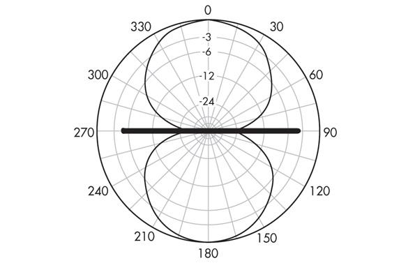 Это горизонтальная (E-полевая) диаграмма направленности полуволновой дипольной антенны. Антенные элементы расположены вдоль линии от 270 ° до 90 °