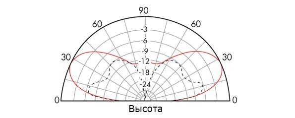 Это вертикальная диаграмма направленности, показывающая повышение сигнала от горизонтального диполя на одну половину длины волны над землей