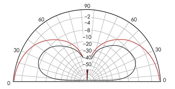 Это вертикальная диаграмма направленности вертикальной антенны с дополнительным отражающим элементом над так называемым идеальным заземлением