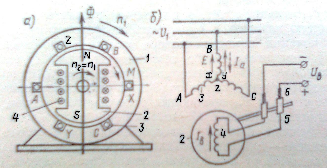 Из чего состоит и как работает синхронный электродвигатель