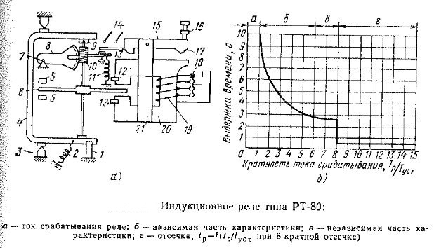 Индукционные реле типа РТ-80