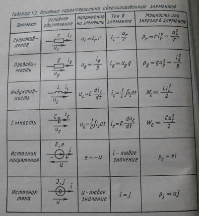 Основные характеристики идеализированных элементов