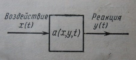 Передаточные функции электрических цепей