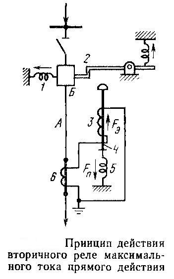 Принцип действия вторичного реле максимального тока прямого действия