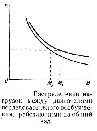 Распределение нагрузок между электродвигателями последовательного возбуждения работающими на общий вал