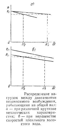 Распределение нагрузок между электродвигателями независимого возбуждения работающими на общий вал