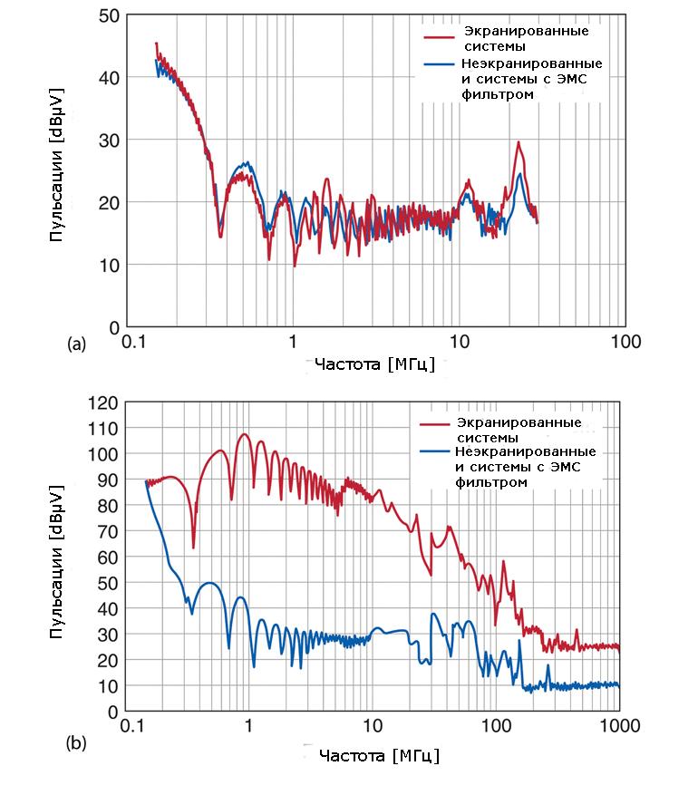 Графики иллюстрируют выбросы при использовании EPCOS HV DC ЭМС фильтра