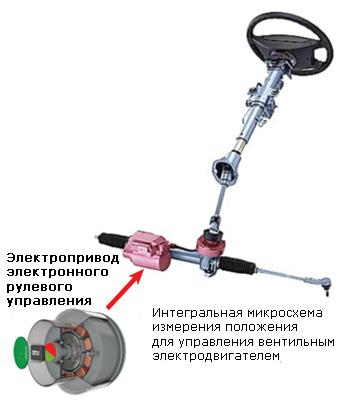 Магнитный датчик положения встроенный в электронную систему управления рулевым с гидроусилителем